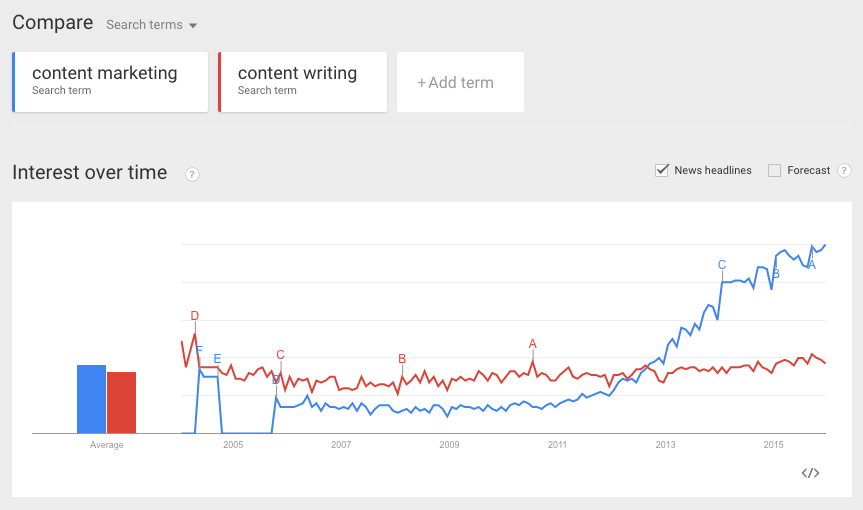 Google Trends 2015 - Content Writing versus Content Marketing