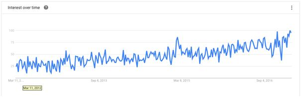 Increase in the number of content marketing search