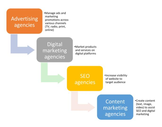 Different types of content marketing agencies in India