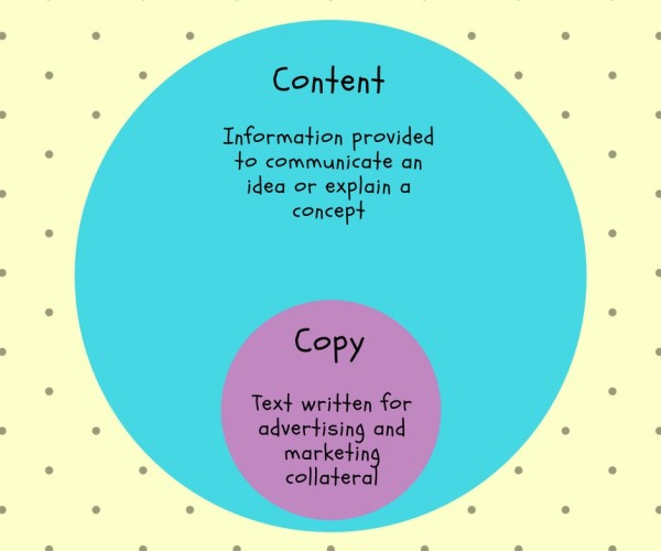 What's the difference between a content writer and copywriter