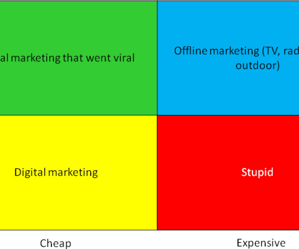 Choosing your marketing style