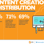 How businesses create and distribute content