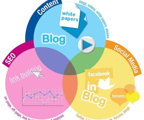 Key elements of B2B content marketing strategy