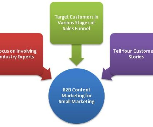 B2B Content Marketing for small businesses