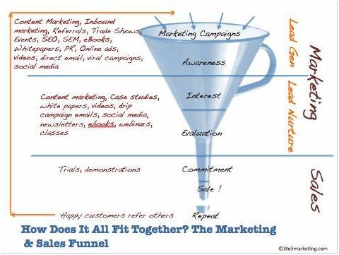 Different stages of content marketing funnel