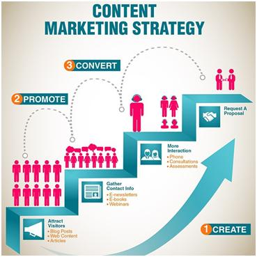 5 benefits of content marketing for small businesses