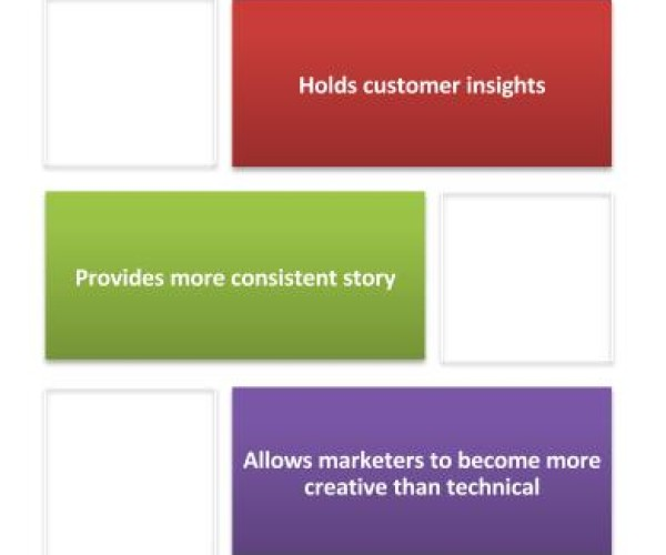 Content Marketing in India for Tech Companies
