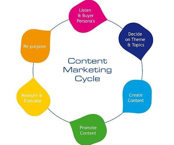 Steps in the Process of Content Marketing