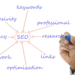 A content marketing company never takes SEO lightly.