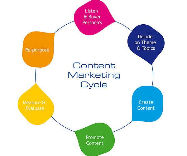 Difference between Content Writing and Content Marketing