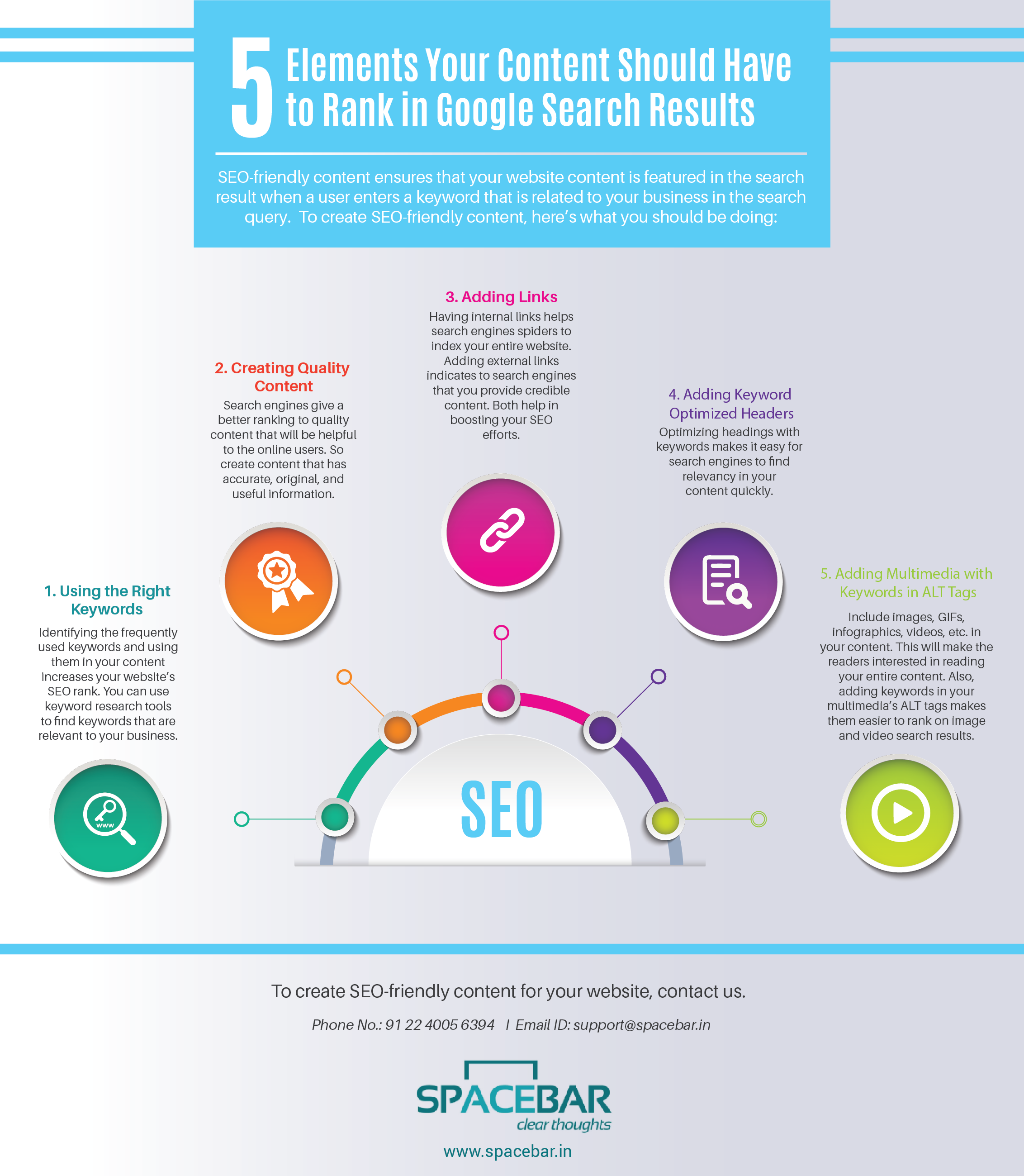 5 Elements your content should have to rank in Google Search Results